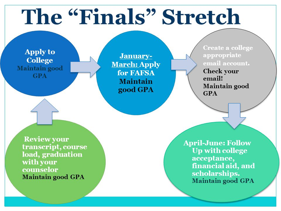 The Finals Stretch Apply to College Maintain good GPA Review your transcript, course load, graduation with your counselor Maintain good GPA April-June