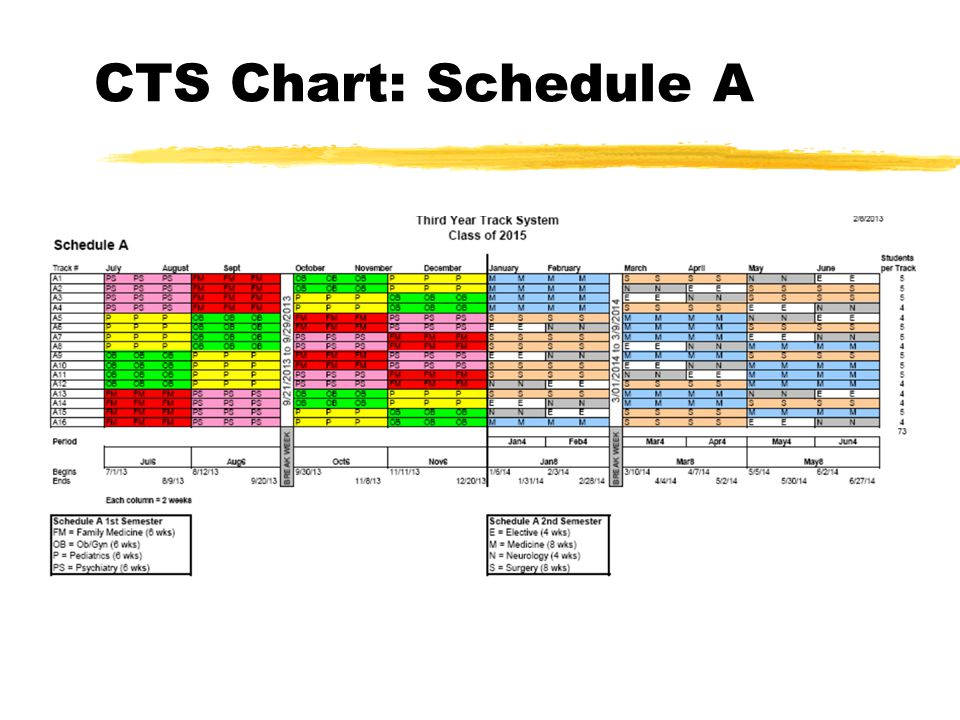 CTS Chart: Schedule A