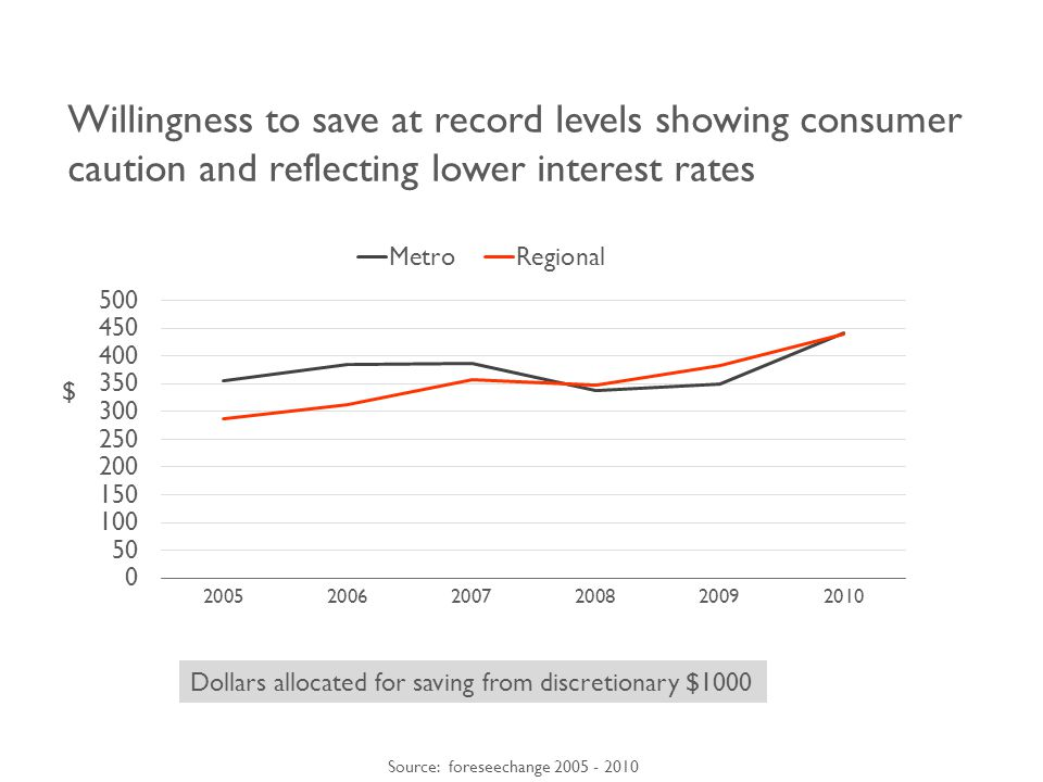 Willingness to save at record levels showing consumer caution and reflecting lower interest rates Source: foreseechange 2005 - 2010 Dollars allocated