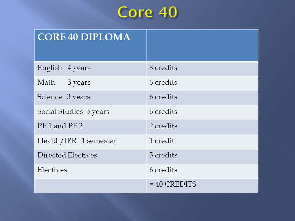 Core 40 Diploma English 4 years8 credits Math 3 years6 credits Science 3 years6 credits Social Studies 3 years 6 credits PE 1 and PE 22 credits Health/IPR 1 semester 1 credit Directed Electives5 credits Electives6 credits 40 credits Academic Honors Diploma 1 more year of math 2 credits 3 years of 1 world language 6 credits (French I, II, III) or 2 years each of 2 different world languages 8 credits 2 semesters of fine arts 2 credits Grades of C- or higher in courses that count toward diploma GPA of 3.0 or higher