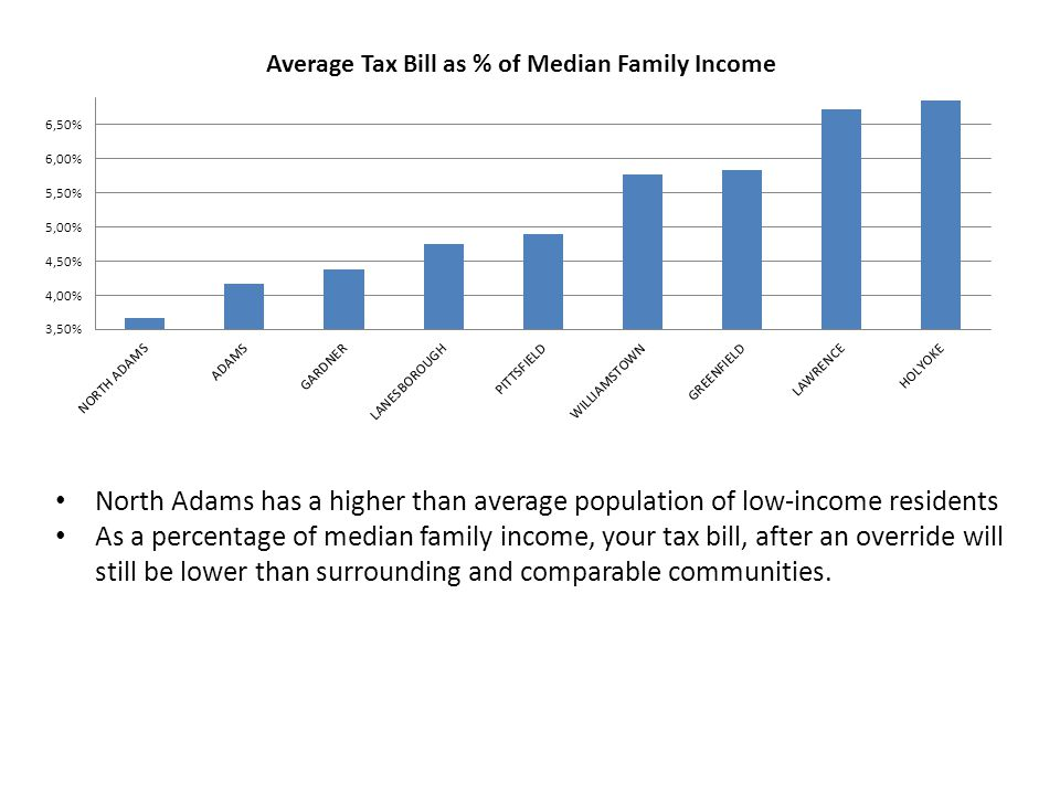 North Adams has a higher than average population of low-income residents As a percentage of median family income, your tax bill, after an override will still be lower than surrounding and comparable communities.