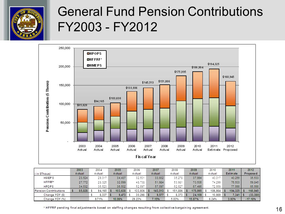 16 General Fund Pension Contributions FY2003 - FY2012