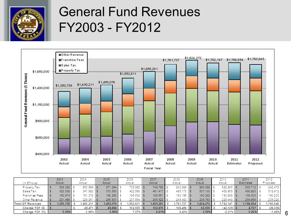 6 General Fund Revenues FY2003 - FY2012