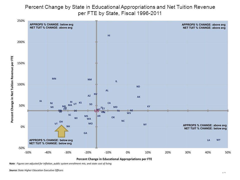 Percent Change by State in Educational Appropriations and Net Tuition Revenue per FTE by State, Fiscal 1996-2011 14