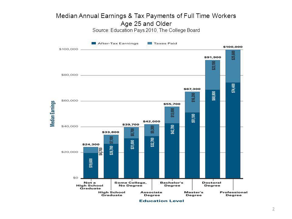 Median Annual Earnings & Tax Payments of Full Time Workers Age 25 and Older Source: Education Pays 2010, The College Board 2