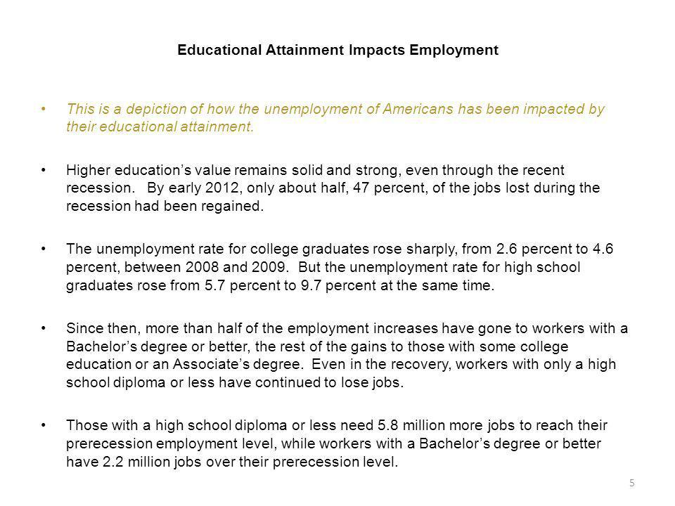Educational Attainment Impacts Employment This is a depiction of how the unemployment of Americans has been impacted by their educational attainment.