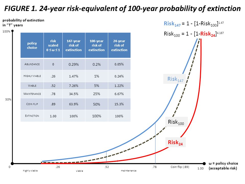 FIGURE 1. 24-year risk-equivalent of 100-year probability of extinction ω = policy choice (acceptable risk) probability of extinction in T years Risk