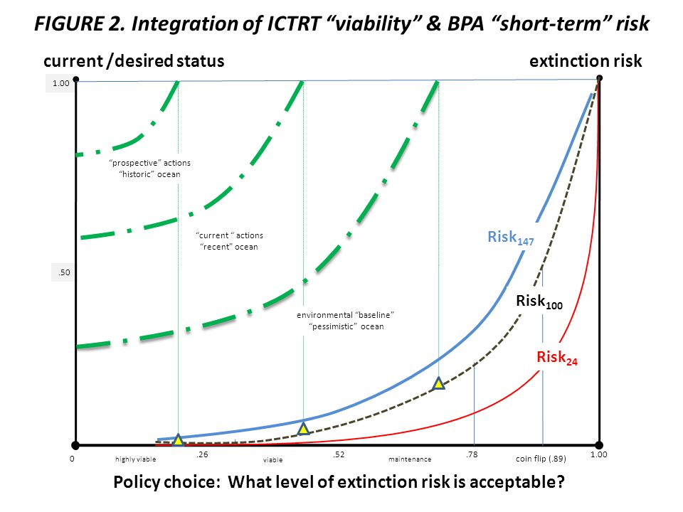 1.00 FIGURE 2. Integration of ICTRT viability & BPA short-term risk Policy choice: What level of extinction risk is acceptable? current /desired statu