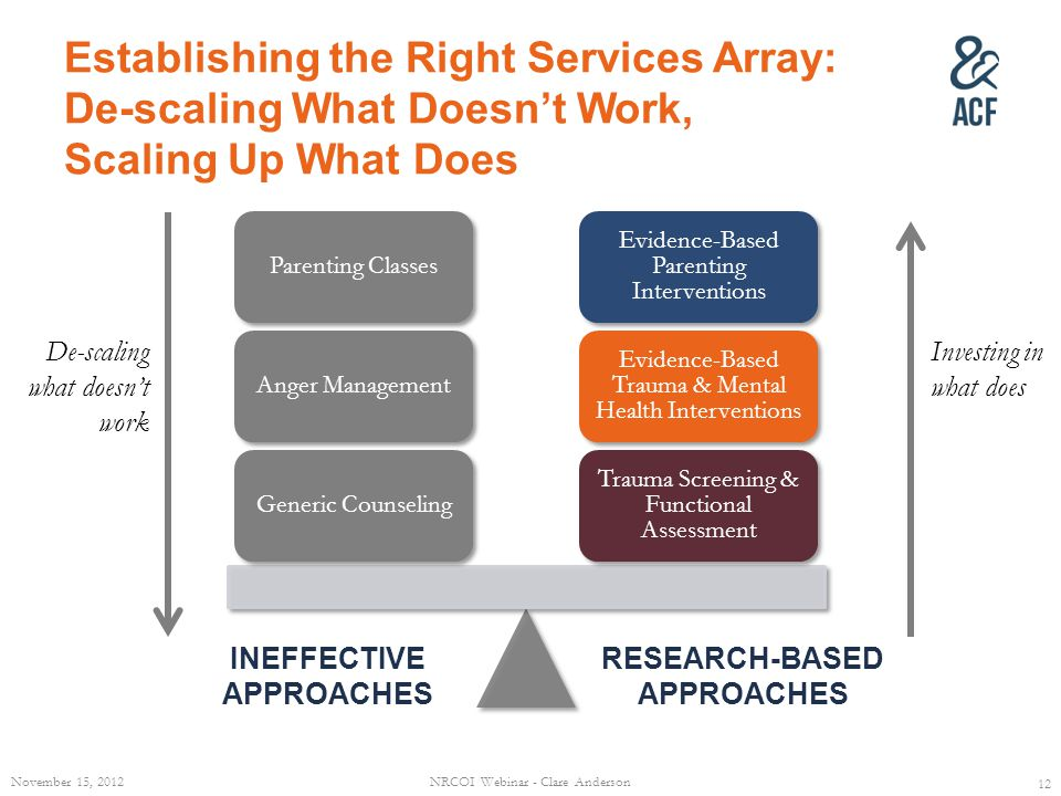 Establishing the Right Services Array: De-scaling What Doesnt Work, Scaling Up What Does Trauma Screening & Functional Assessment Evidence-Based Trauma & Mental Health Interventions Evidence-Based Parenting Interventions Generic CounselingAnger ManagementParenting Classes 12 RESEARCH-BASED APPROACHES INEFFECTIVE APPROACHES De-scaling what doesnt work Investing in what does November 15, 2012NRCOI Webinar - Clare Anderson