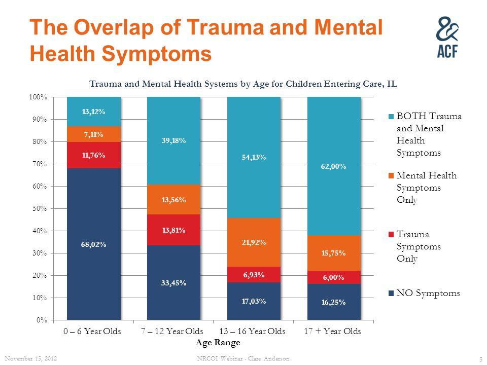 The Overlap of Trauma and Mental Health Symptoms November 15, 2012NRCOI Webinar - Clare Anderson 5