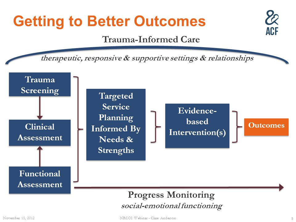 Functional Assessment Trauma Screening Clinical Assessment Evidence- based Intervention(s) Targeted Service Planning Informed By Needs & Strengths Progress Monitoring social-emotional functioning Trauma-Informed Care Getting to Better Outcomes therapeutic, responsive & supportive settings & relationships Outcomes November 15, 2012 8 NRCOI Webinar - Clare Anderson