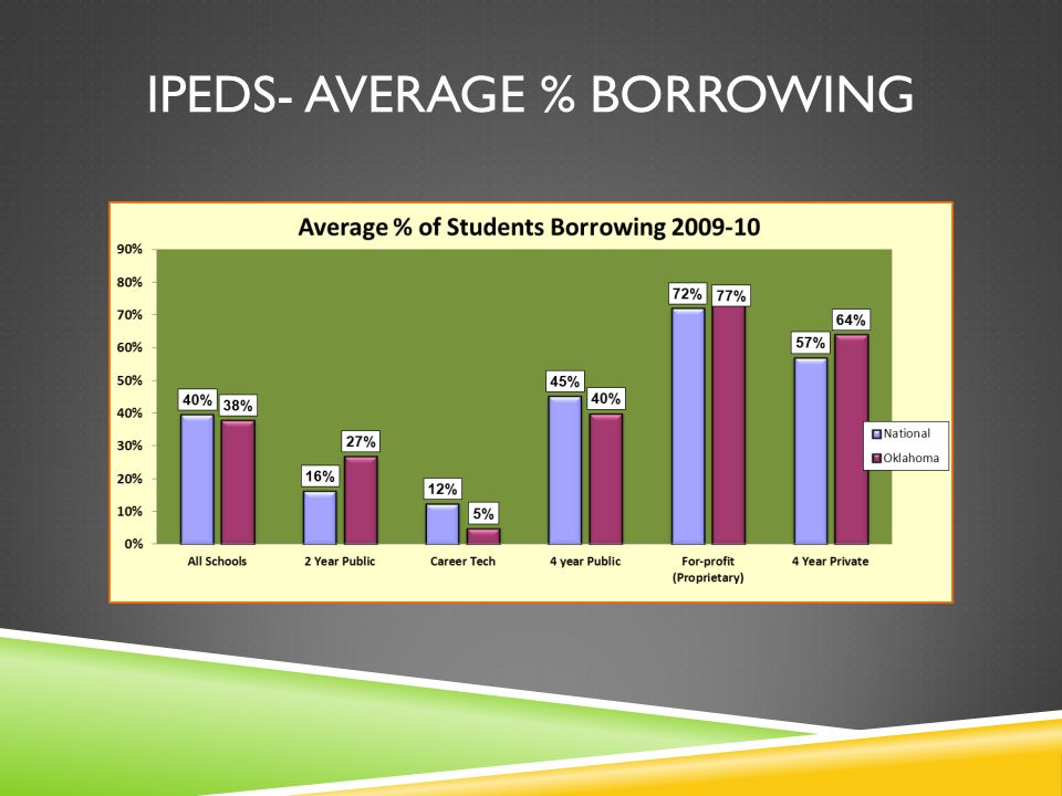 IPEDS- AVERAGE % BORROWING