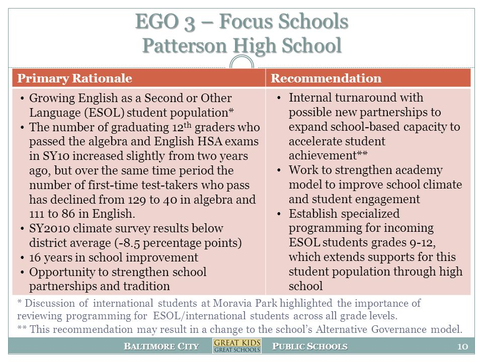 B ALTIMORE C ITY P UBLIC S CHOOLS EGO 3 – Focus Schools Patterson High School Primary RationaleRecommendation Growing English as a Second or Other Language (ESOL) student population* The number of graduating 12 th graders who passed the algebra and English HSA exams in SY10 increased slightly from two years ago, but over the same time period the number of first-time test-takers who pass has declined from 129 to 40 in algebra and 111 to 86 in English.
