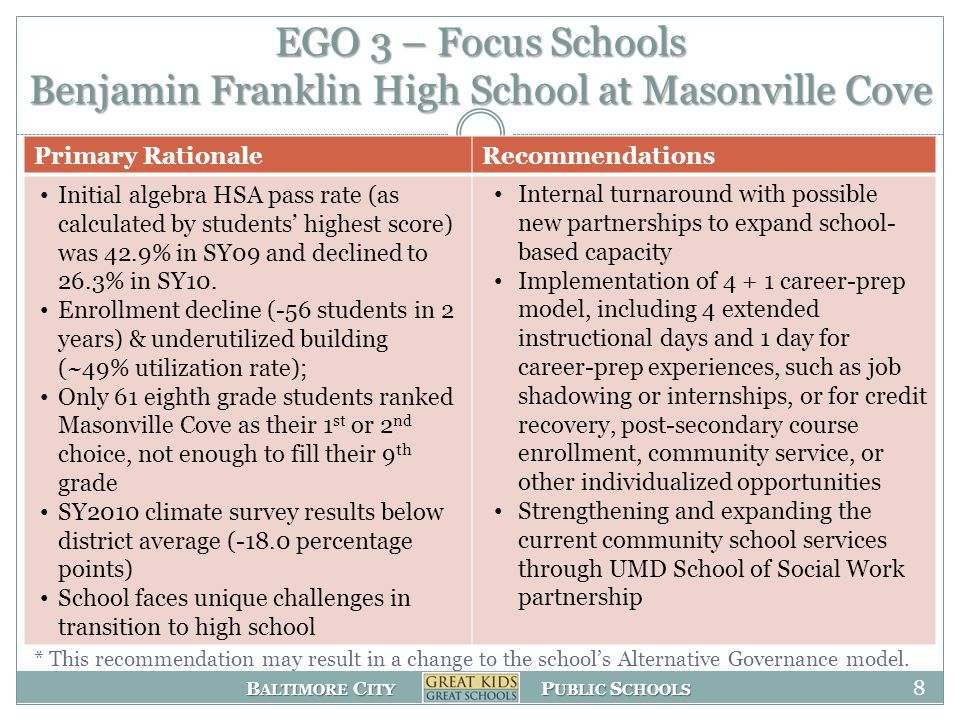 B ALTIMORE C ITY P UBLIC S CHOOLS EGO 3 – Focus Schools Benjamin Franklin High School at Masonville Cove Primary RationaleRecommendations Initial algebra HSA pass rate (as calculated by students highest score) was 42.9% in SY09 and declined to 26.3% in SY10.