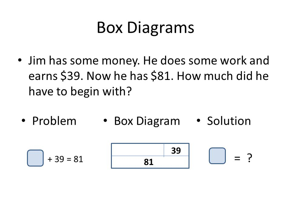 Box Diagrams Jim has some money. He does some work and earns $39. Now he has $81. How much did he have to begin with? Problem + 39 = 81 Box Diagram 39