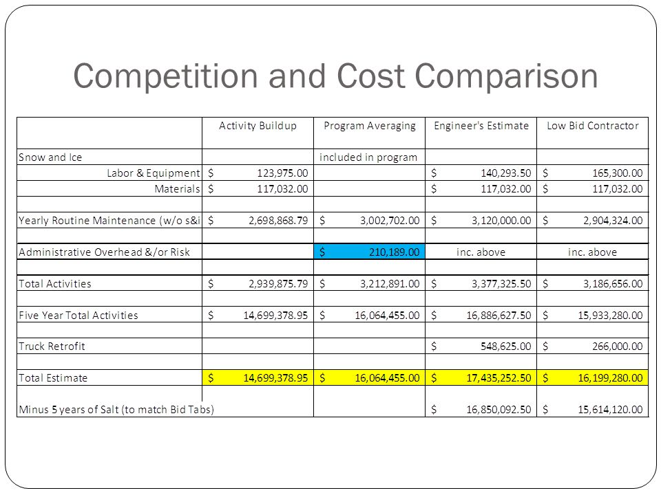 Competition and Cost Comparison