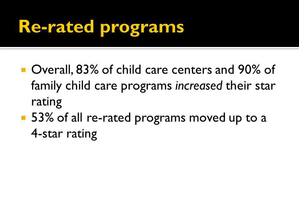 Overall, 83% of child care centers and 90% of family child care programs increased their star rating 53% of all re-rated programs moved up to a 4-star