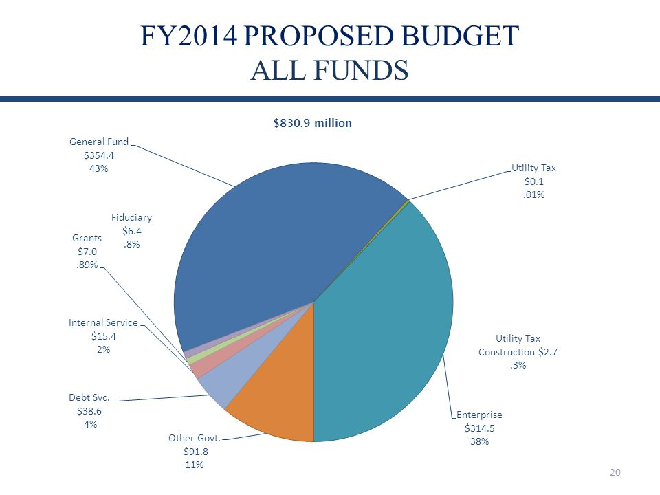 FY2014 PROPOSED BUDGET ALL FUNDS 20