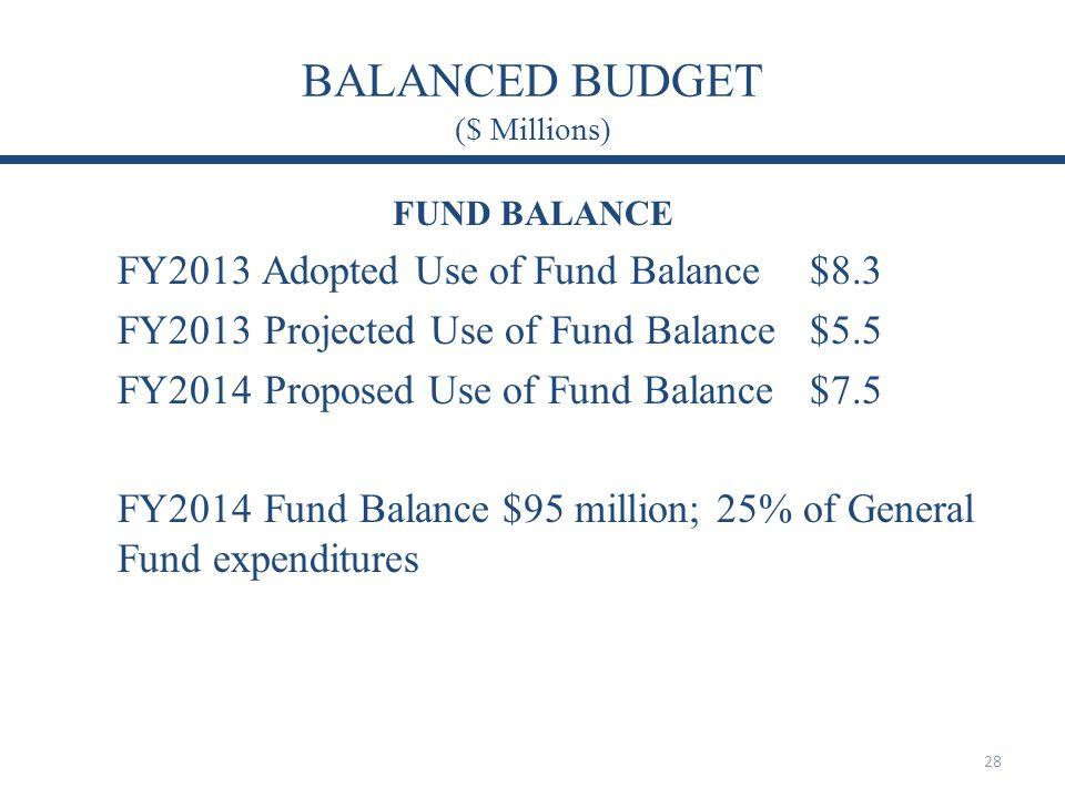 BALANCED BUDGET ($ Millions) FUND BALANCE FY2013 Adopted Use of Fund Balance$8.3 FY2013 Projected Use of Fund Balance$5.5 FY2014 Proposed Use of Fund