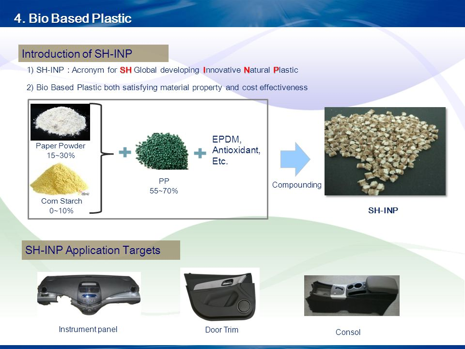 Introduction of SH-INP SHINP 1) SH-INP : Acronym for SH Global developing Innovative Natural Plastic 2) Bio Based Plastic both satisfying material pro
