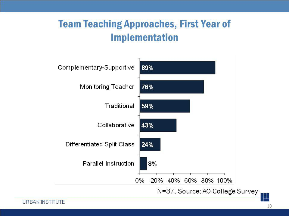 URBAN INSTITUTE Team Teaching Approaches, First Year of Implementation 10 N=37, Source: AO College Survey