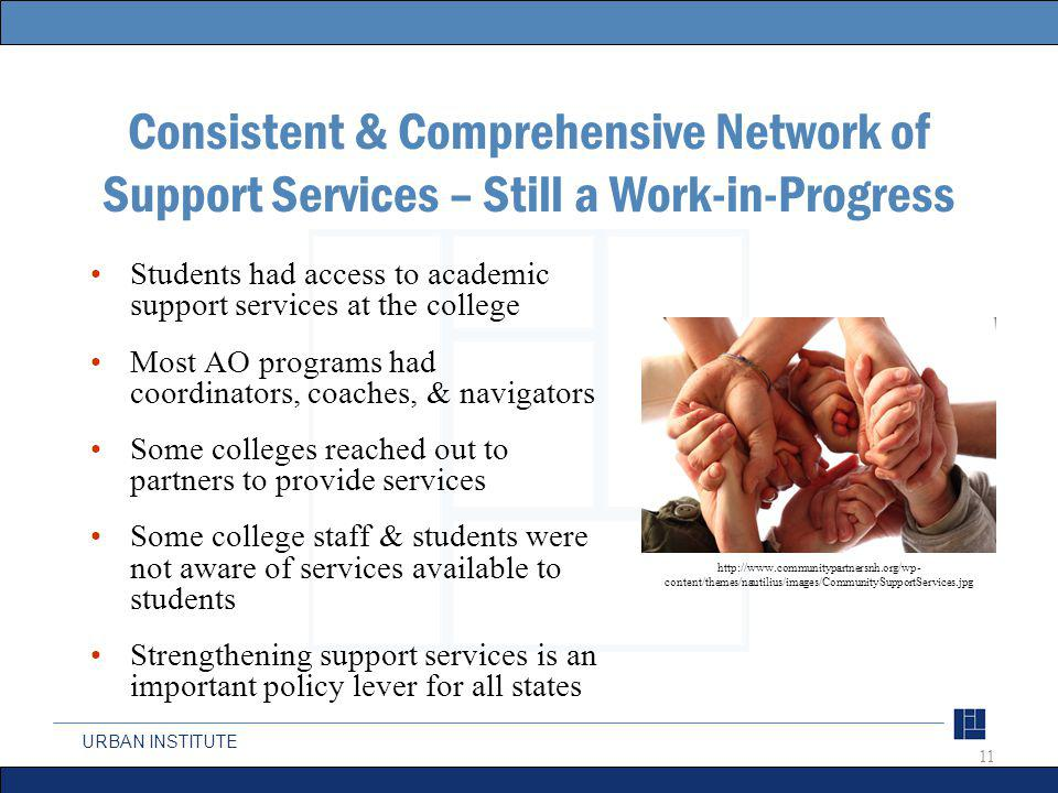 URBAN INSTITUTE Consistent & Comprehensive Network of Support Services – Still a Work-in-Progress Students had access to academic support services at