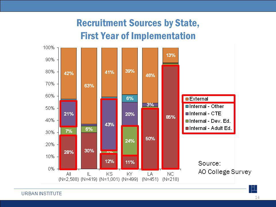 URBAN INSTITUTE Recruitment Sources by State, First Year of Implementation 14 Source: AO College Survey