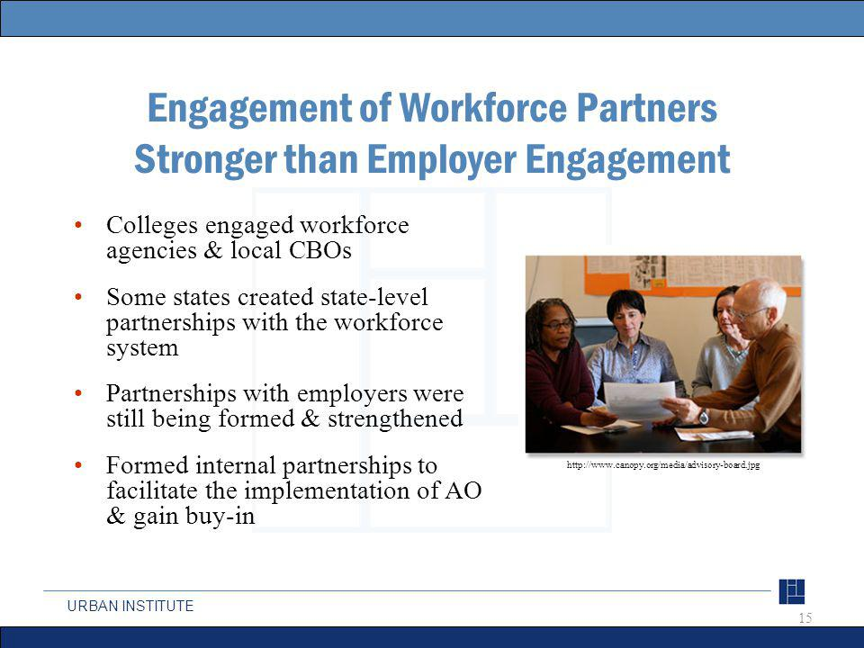 URBAN INSTITUTE Engagement of Workforce Partners Stronger than Employer Engagement Colleges engaged workforce agencies & local CBOs Some states created state-level partnerships with the workforce system Partnerships with employers were still being formed & strengthened Formed internal partnerships to facilitate the implementation of AO & gain buy-in 15 http://www.canopy.org/media/advisory-board.jpg