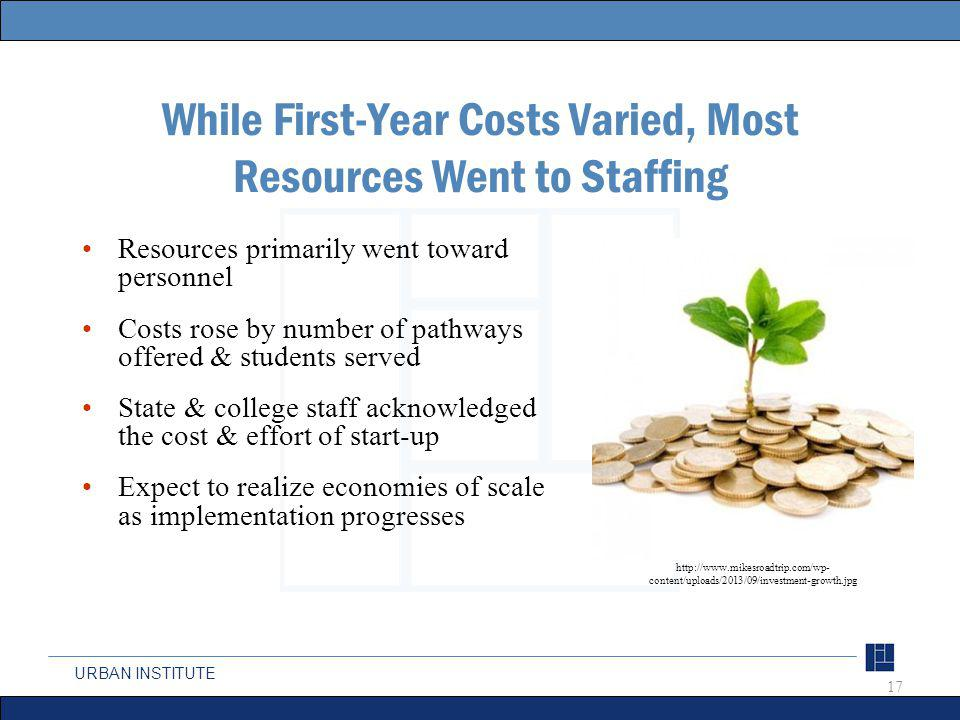URBAN INSTITUTE While First-Year Costs Varied, Most Resources Went to Staffing Resources primarily went toward personnel Costs rose by number of pathways offered & students served State & college staff acknowledged the cost & effort of start-up Expect to realize economies of scale as implementation progresses 17 http://www.mikesroadtrip.com/wp- content/uploads/2013/09/investment-growth.jpg