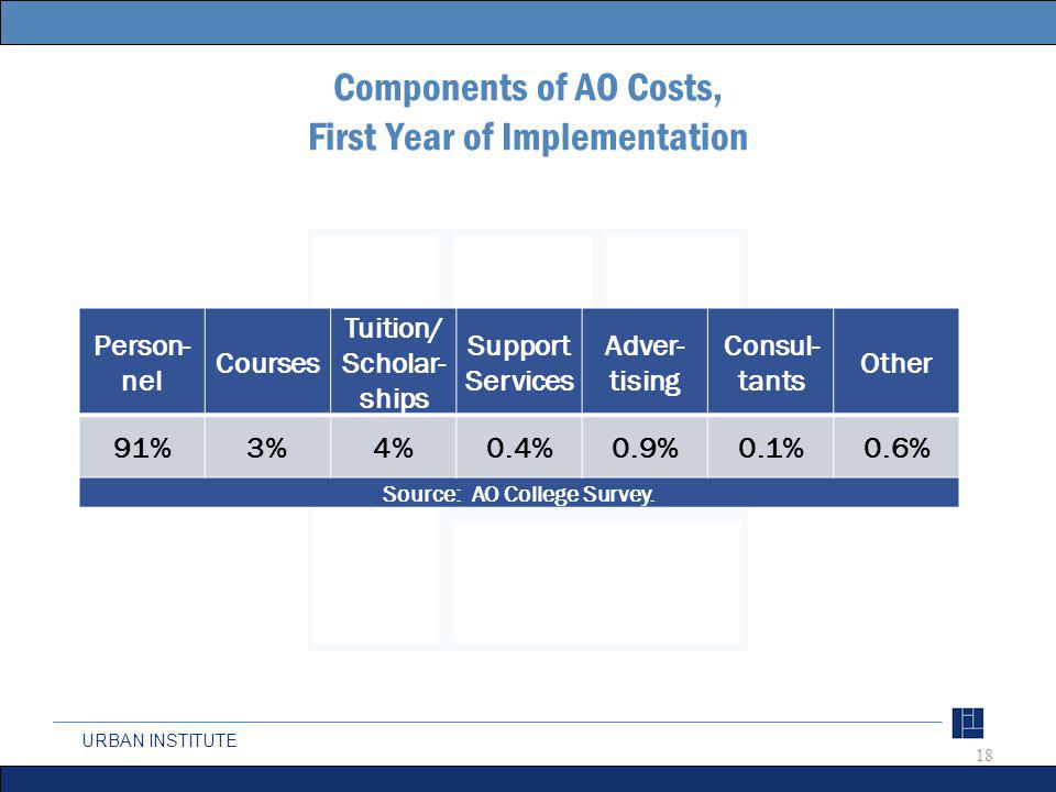 URBAN INSTITUTE Components of AO Costs, First Year of Implementation Person- nel Courses Tuition/ Scholar- ships Support Services Adver- tising Consul