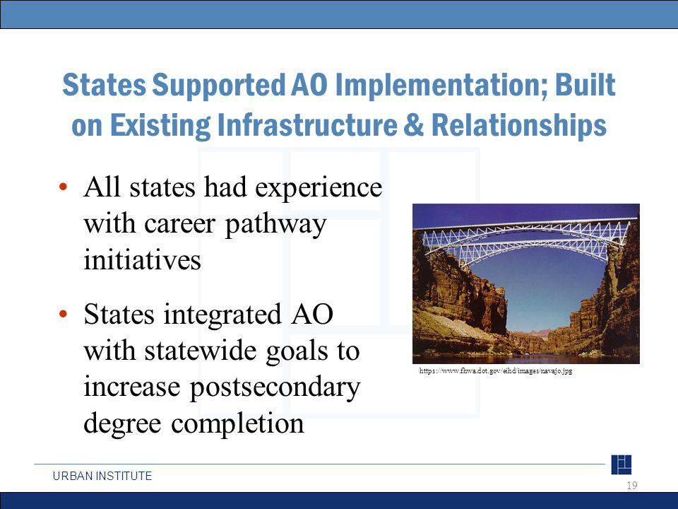 URBAN INSTITUTE States Supported AO Implementation; Built on Existing Infrastructure & Relationships All states had experience with career pathway initiatives States integrated AO with statewide goals to increase postsecondary degree completion 19 https://www.fhwa.dot.gov/eihd/images/navajo.jpg