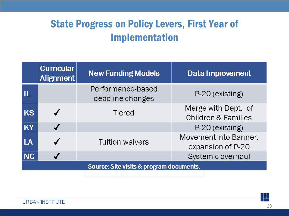 URBAN INSTITUTE State Progress on Policy Levers, First Year of Implementation Curricular Alignment New Funding ModelsData Improvement IL Performance-based deadline changes P-20 (existing) KS Tiered Merge with Dept.