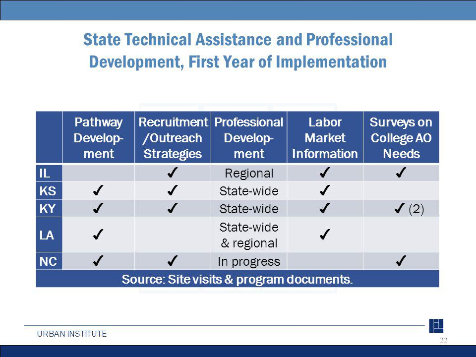 URBAN INSTITUTE State Technical Assistance and Professional Development, First Year of Implementation Pathway Develop- ment Recruitment /Outreach Stra