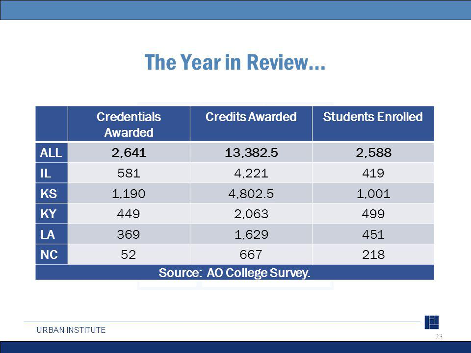 URBAN INSTITUTE The Year in Review… Credentials Awarded Credits AwardedStudents Enrolled ALL 2,64113,382.52,588 IL 5814,221419 KS 1,1904,802.51,001 KY 4492,063499 LA 3691,629451 NC 52667218 Source: AO College Survey.