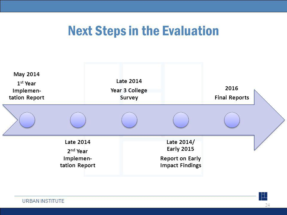 URBAN INSTITUTE Next Steps in the Evaluation 24 May 2014 1 st Year Implemen- tation Report Late 2014 2 nd Year Implemen- tation Report Late 2014 Year 3 College Survey Late 2014/ Early 2015 Report on Early Impact Findings 2016 Final Reports