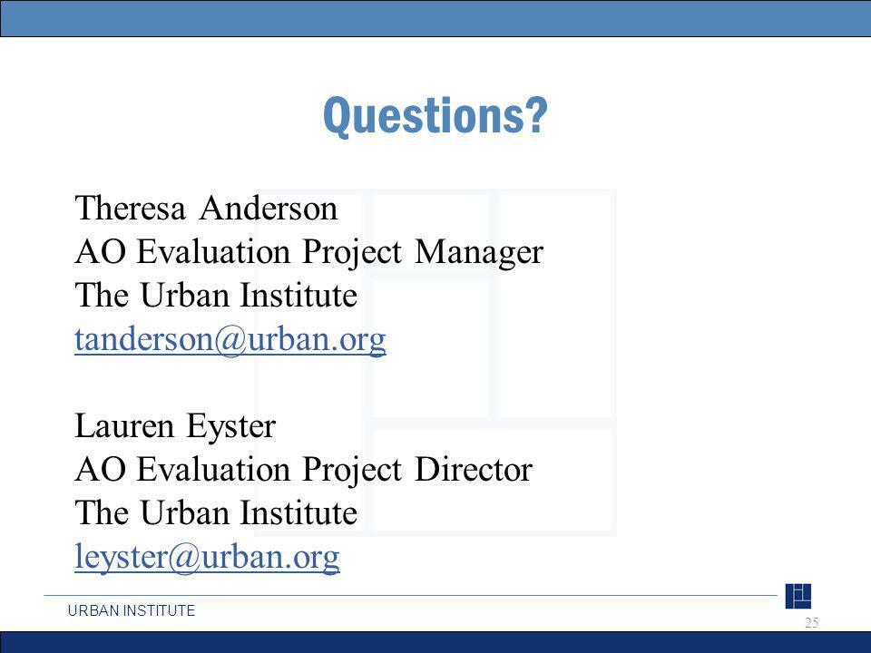 URBAN INSTITUTE Questions.