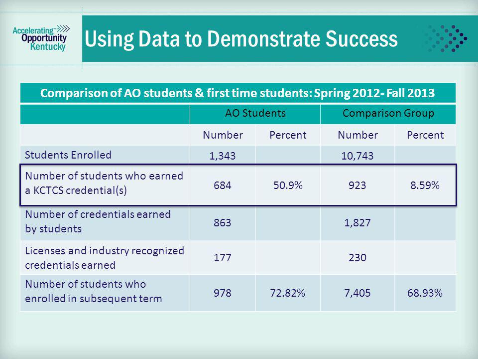 Using Data to Demonstrate Success Comparison of AO students & first time students: Spring 2012- Fall 2013 AO StudentsComparison Group NumberPercentNum