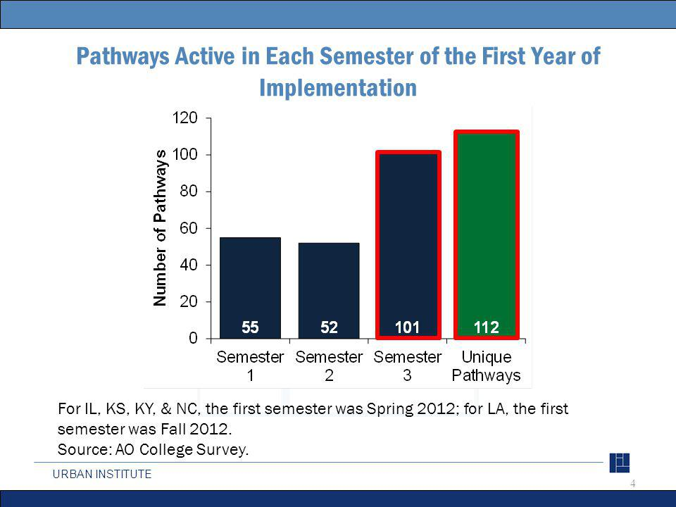 URBAN INSTITUTE 4 Pathways Active in Each Semester of the First Year of Implementation For IL, KS, KY, & NC, the first semester was Spring 2012; for L