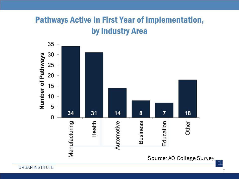 URBAN INSTITUTE Pathways Active in First Year of Implementation, by Industry Area 7 Source: AO College Survey.