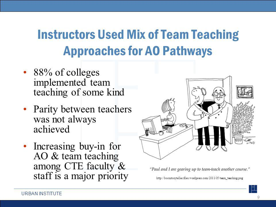 URBAN INSTITUTE Instructors Used Mix of Team Teaching Approaches for AO Pathways 88% of colleges implemented team teaching of some kind Parity between teachers was not always achieved Increasing buy-in for AO & team teaching among CTE faculty & staff is a major priority 9 http://bornstoryteller.files.wordpress.com/2011/05/team_teaching.png
