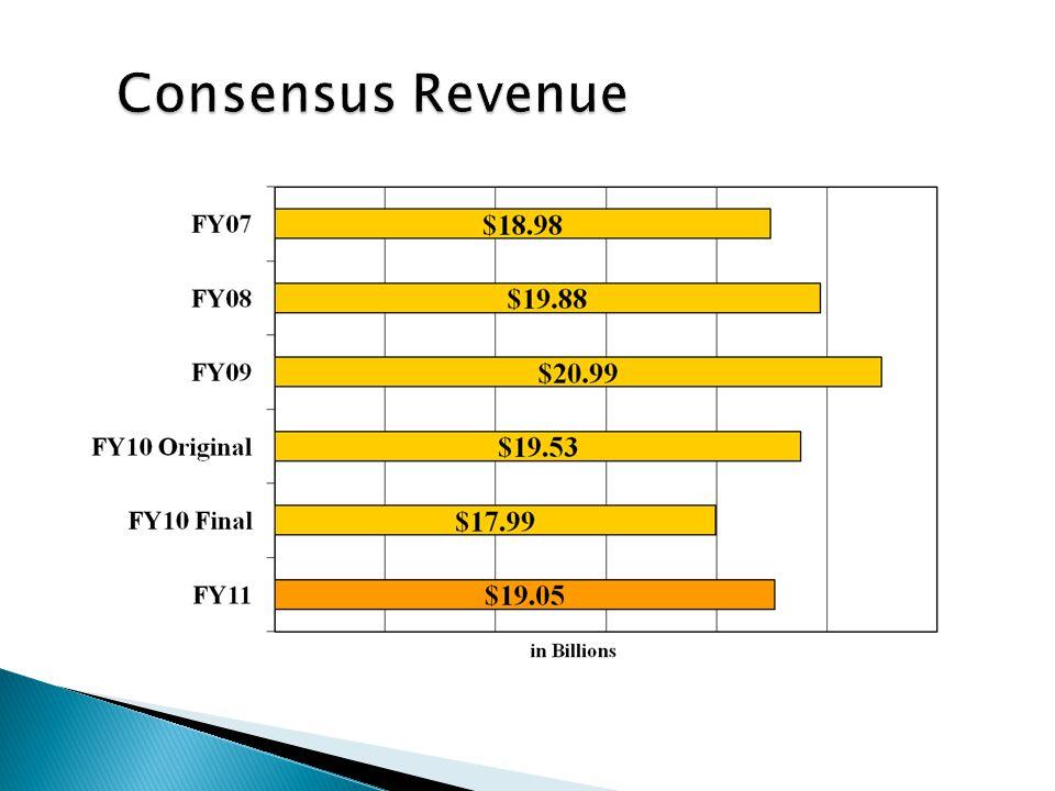 FY10 GAA$27.20 Billion Governors House 2$28.20 Billion House Final$27.82 Billion Senate Final$27.94 Billion