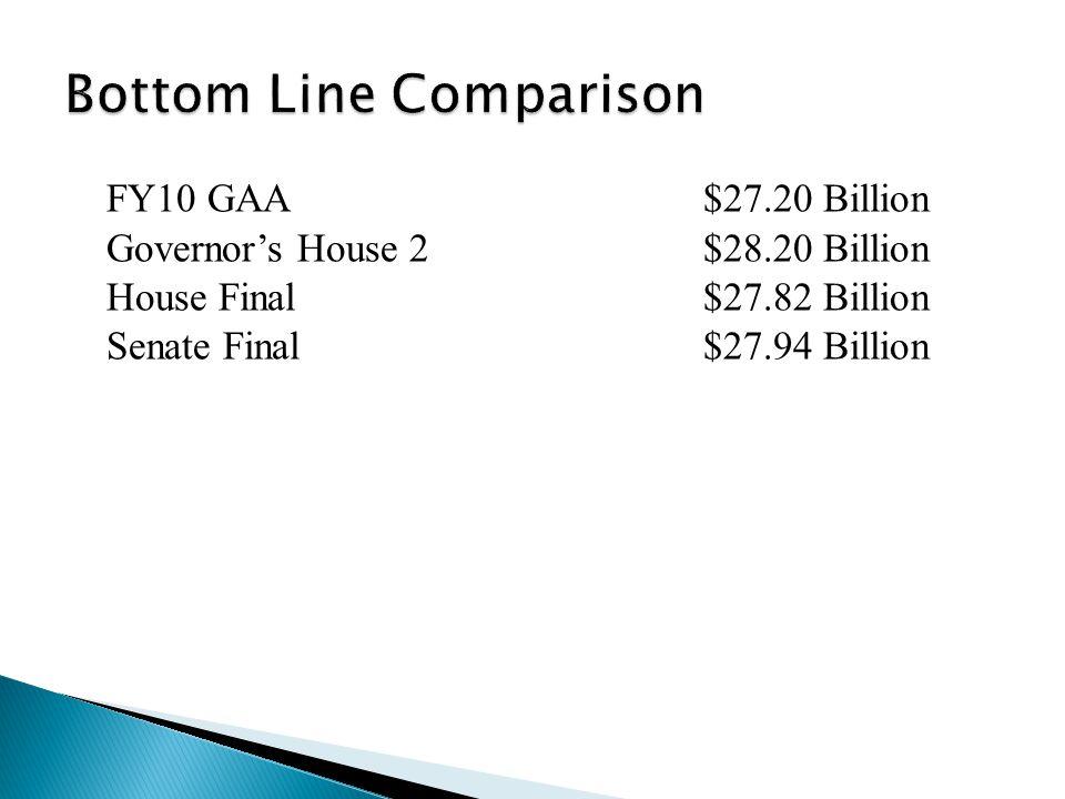 FY10 GAA$27.20 Billion Governors House 2$28.20 Billion House Final$27.82 Billion Senate Final$27.94 Billion Conference Committee Report $27.94 Billion