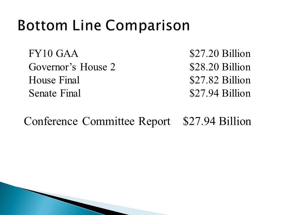 FY10 GAA$27.20 Billion Governors House 2$28.20 Billion House Final$27.82 Billion Senate Final$27.94 Billion Conference Committee Report $ 27.94 Billion Without FMAP - $27.62 Billion