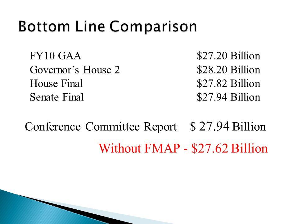 FY10 GAA$27.20 Billion Governors House 2$28.20 Billion House Final$27.82 Billion Senate Final$27.94 Billion Conference Committee Report $ 27.94 Billio