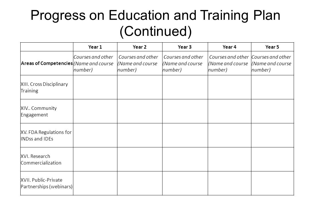 Progress on Education and Training Plan (Continued) Year 1Year 2Year 3Year 4Year 5 Areas of Competencies Courses and other (Name and course number) XI