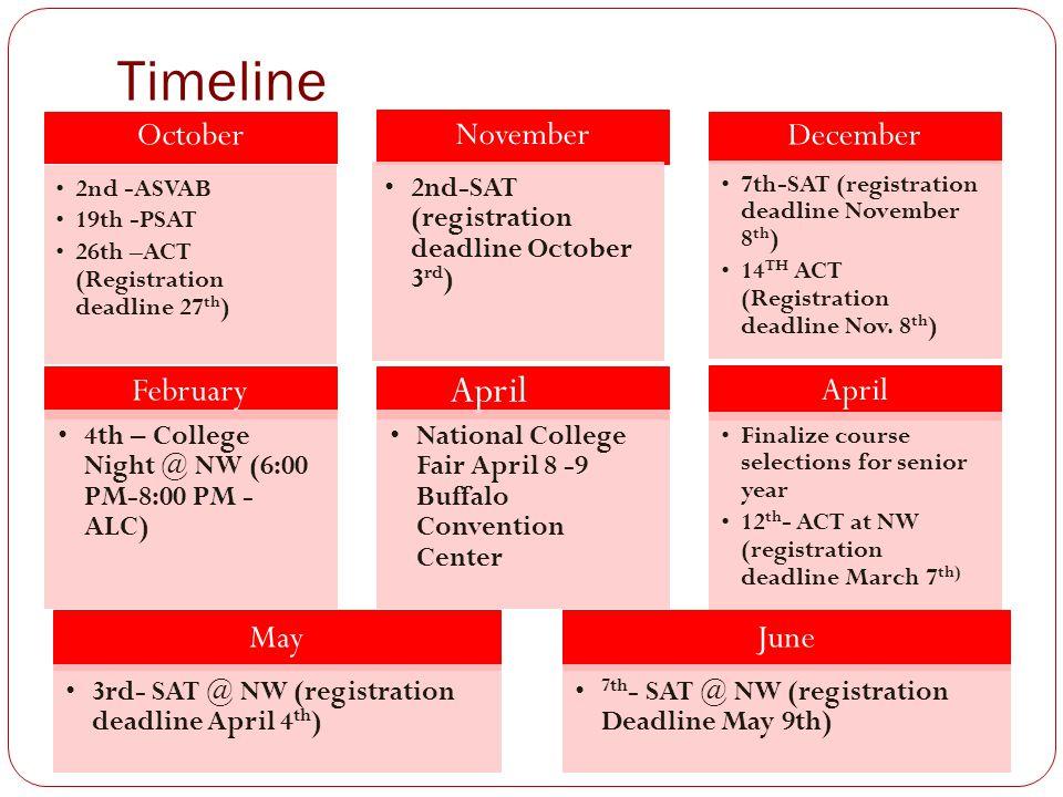 Timeline October 2nd -ASVAB 19th -PSAT 26th –ACT (Registration deadline 27 th ) November 2nd-SAT (registration deadline October 3 rd ) December 7th-SAT (registration deadline November 8 th ) 14 TH ACT (Registration deadline Nov.