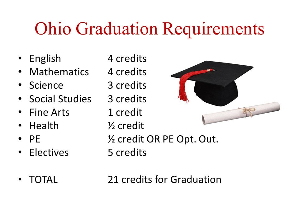 Ohio Graduation Requirements English4 credits Mathematics4 credits Science3 credits Social Studies3 credits Fine Arts1 credit Health½ credit PE½ credit OR PE Opt.