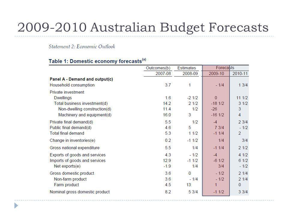 2009-2010 Australian Budget Forecasts