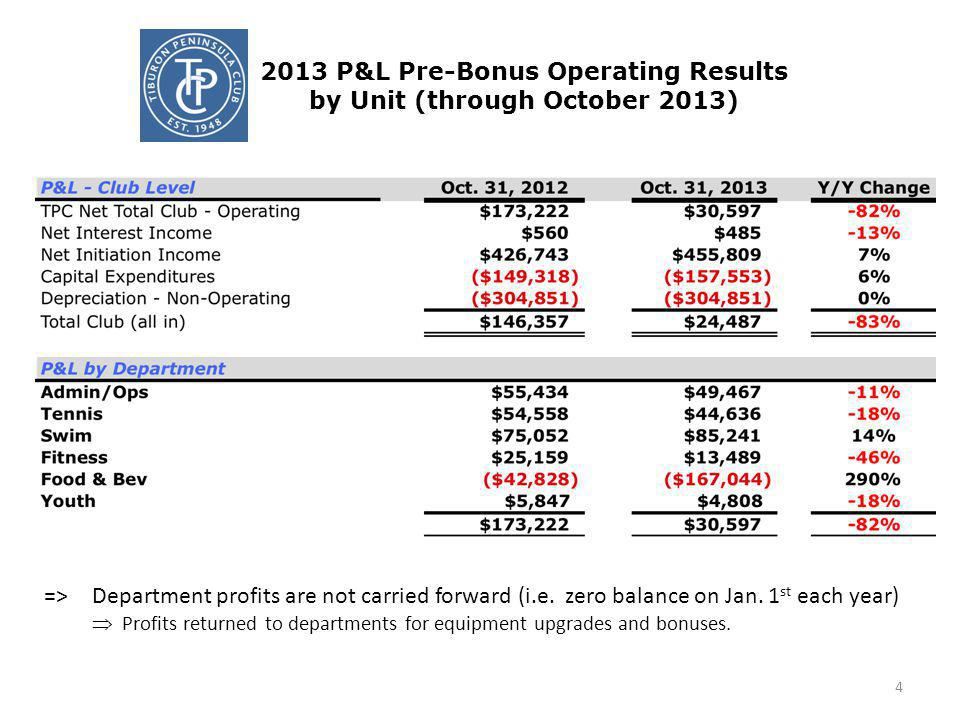 2013 P&L Pre-Bonus Operating Results by Unit (through October 2013) 4 =>Department profits are not carried forward (i.e. zero balance on Jan. 1 st eac