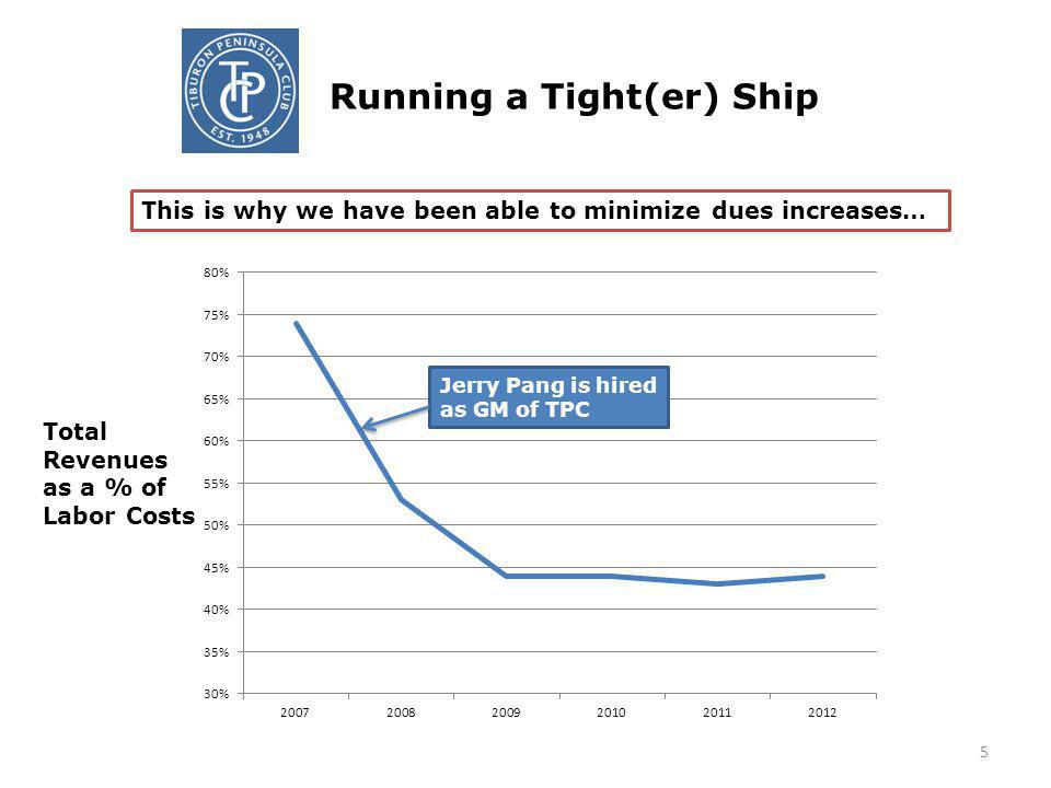 Running a Tight(er) Ship 5 Total Revenues as a % of Labor Costs Jerry Pang is hired as GM of TPC This is why we have been able to minimize dues increases…